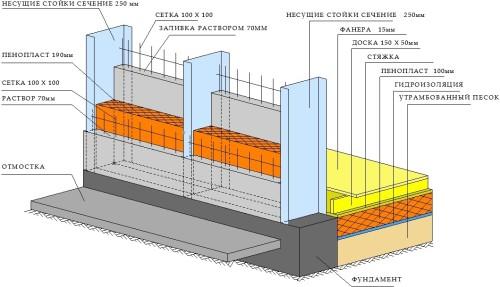 Схема конструкции стены из пескобетона