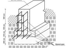 Схема ленточного бетонного фундамента с опорной подушкой