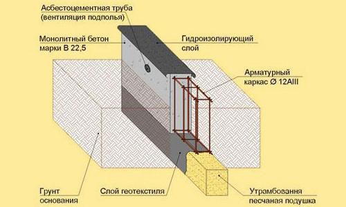 Схема ленточного бетонного фундамента