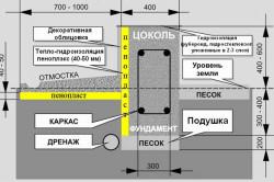 Схема ленточного фундамента с утеплителем
