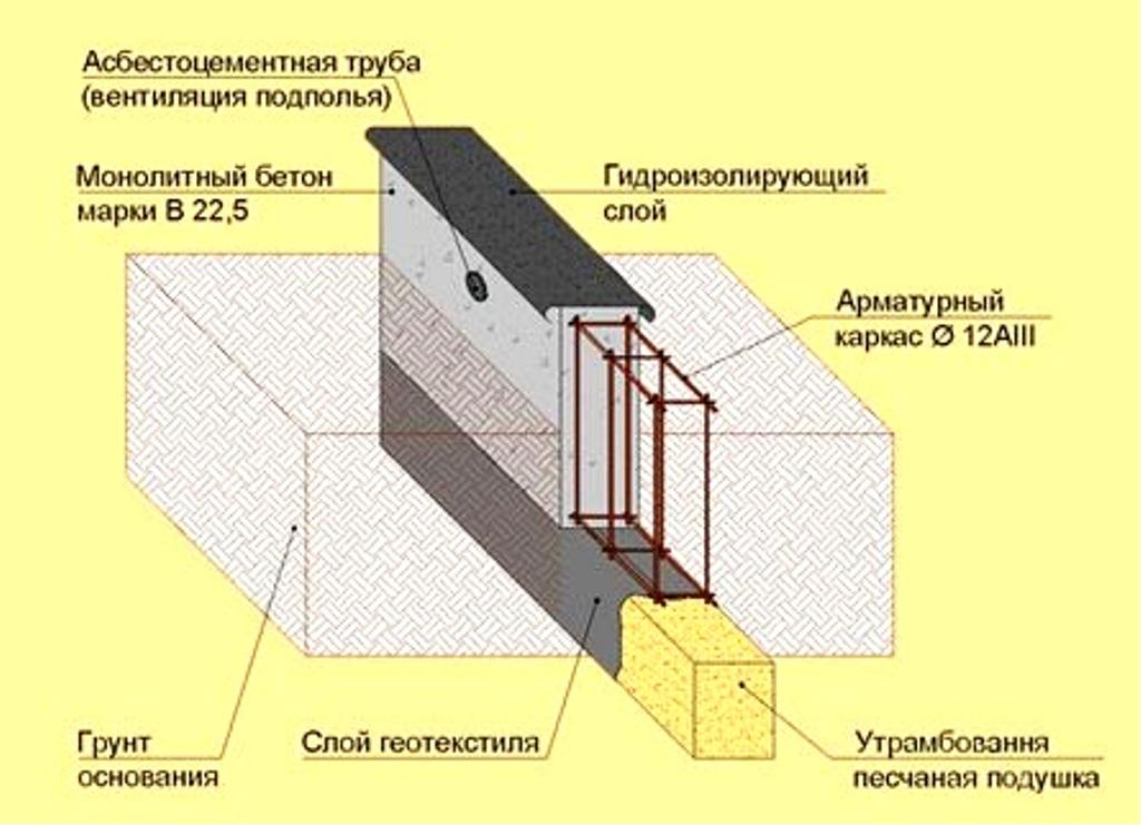 Гидроизоляция фундамента без подбетонки купить жидкая теплоизоляция корунд