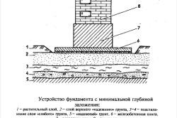 Схема мелкозаглубленного фундамента под печь