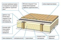 Схема межэтажного деревянного перекрытия