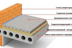 Схема межэтажного перекрытия из бетона