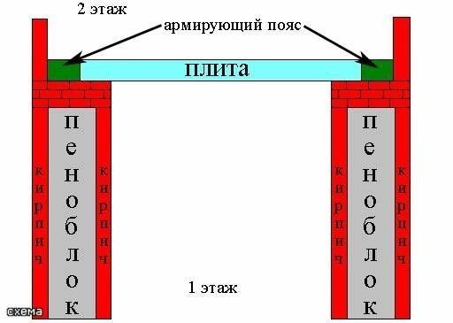Схема межэтажного перекрытия из пеноблока