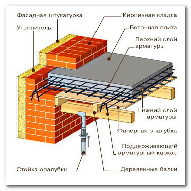 Схема монолитного перекрытия из железобетона.
