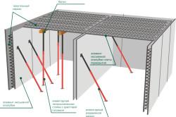 Схема монолитного перекрытия с балками