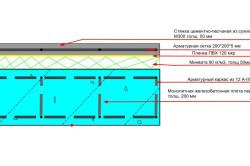 Схема монолитного железобетонного пола