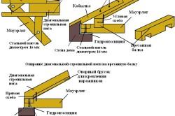 Схема монтажа мауэрлата