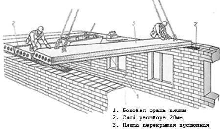 Схема монтажа монолитных перекрытий.