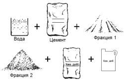 Схема наполнителей для бетонной смеси