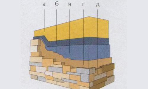 Схема облицовки искусственным камнем