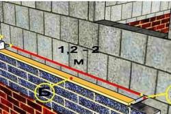Схема облицовки стен из пеноблоков