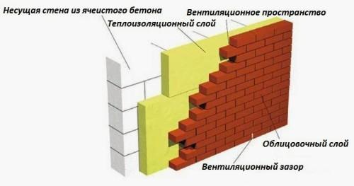 Схема облицовки стены газобетоном