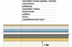 Схема обустройства бетонного пола со слоями гидроизоляции