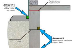 Схема конструкциии из ячеистого бетона