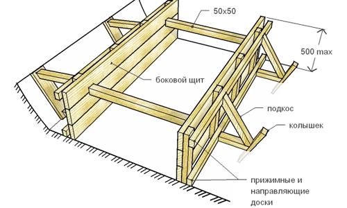 Схема опалубки для заливки бетона