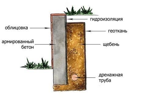 Схема опорной стенки из бетона