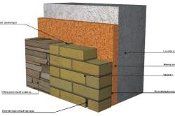 Схема отделки стены из газобетона