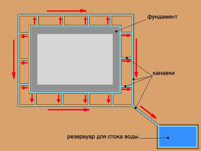 Схема отвода воды от фундамента дома
