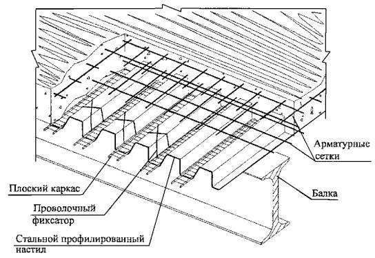 Схема перекрытия по профнастилу