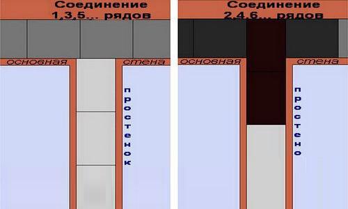 Схема перевязки стен из пеноблока