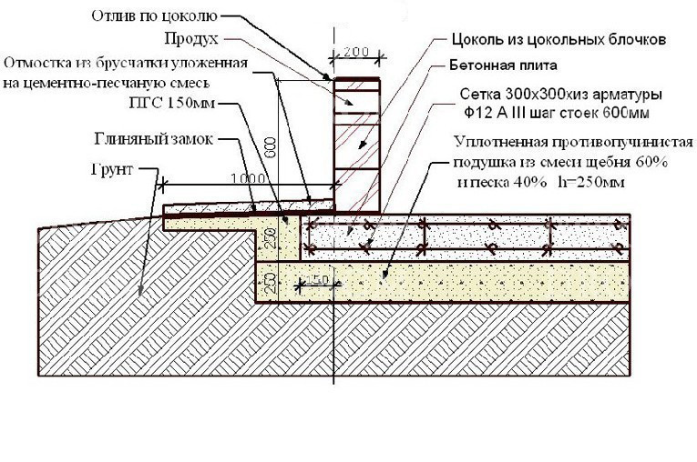 Схема плавающего плитного фундамента