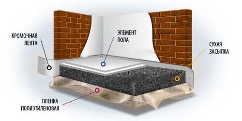 Схема пола из насыпных стройматериалов