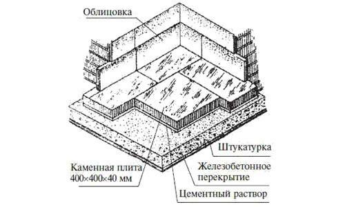 Схема пола с бетонной мозаикой