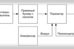 Схема получения пенобетона с использованием поризатора