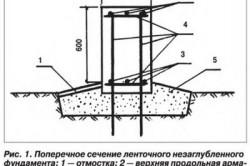 Схема поперечного сечения мелкозаглубленного фундамента