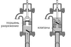 Схема поршневого бетононасоса одностороннего действия