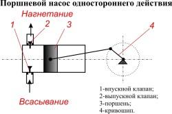 Схема поршневого насоса одностороннего действия