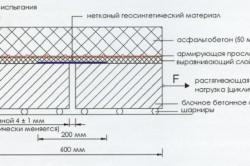 Схема повышения трещиностойкости бетонного основания