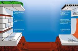 Схема применения жидкого стекла