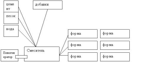Схема производства пенобетонных блоков в формах