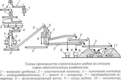 Схема производства щебня