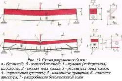 Схема разрушения бетонной балки.