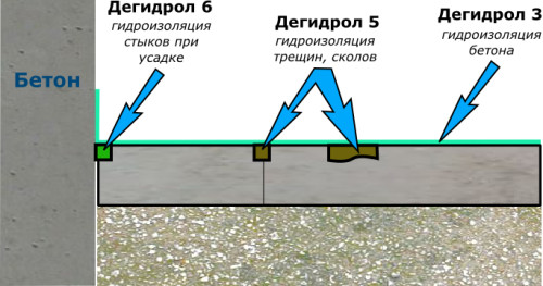 Схема ремонта бетонного пола