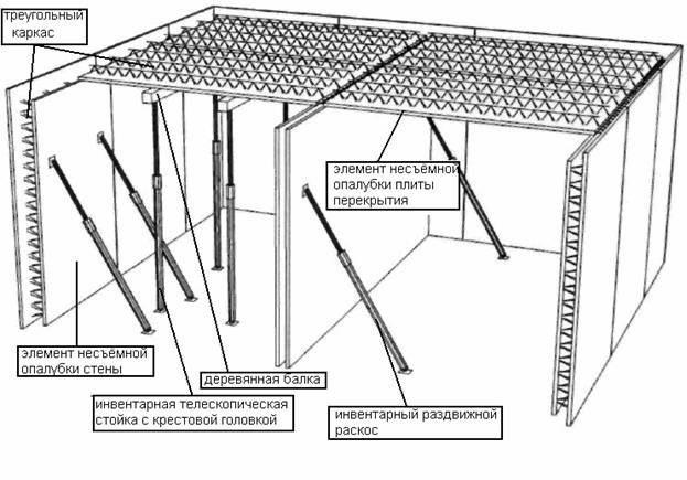 Схема сборно-монолитного перекрытия из бетона
