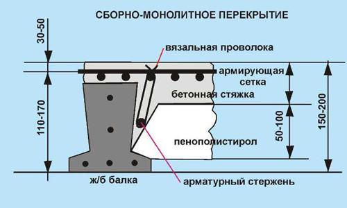Схема сборно-монолитного перекрытия.