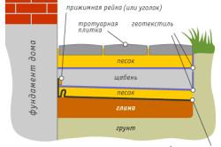 Схема стандартного варианта отмостки