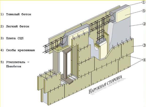 Схема стеновой конструкции из пенобетона
