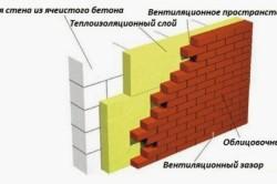 Схема стены из газобетонных блоков с облицовкой