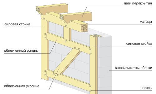 Схема стены из газосиликата