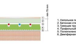 Схема стяжки бетонного пола