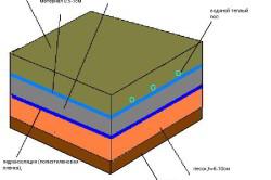 Схема стяжки керамзитобетона на землю под теплый пол