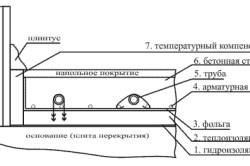 Схема стяжки пескобетона