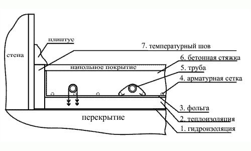 Схема стяжки теплого пола