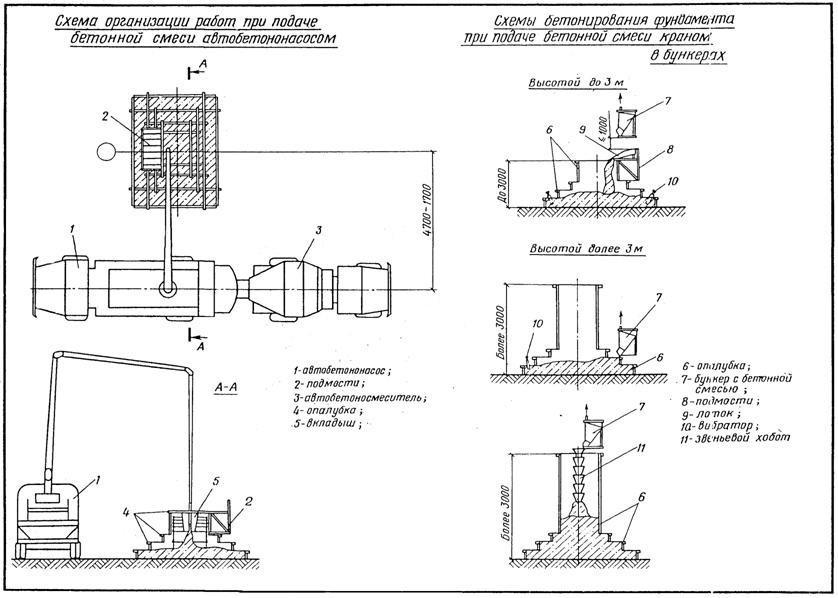 Схема строительного вибратора для бетона